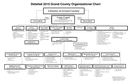 Sample County Organizational Chart page 1 preview