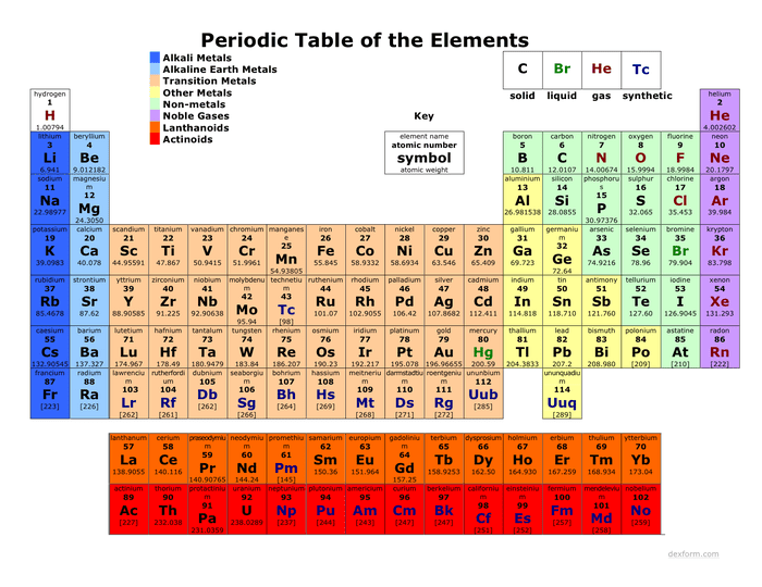Colored periodic table preview